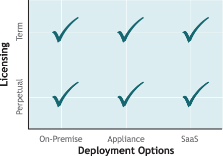 Deployment Options